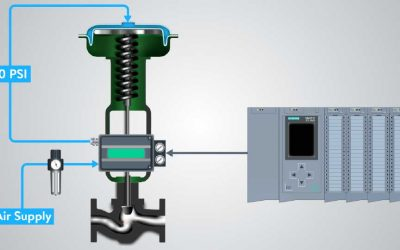 What is a Control Valve and How does it Work?
