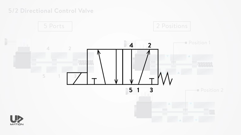 5 by 2 Directional Control Valve Symbol
