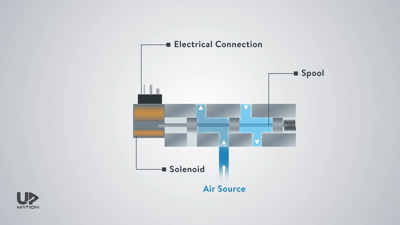 Directional Control Valve Components