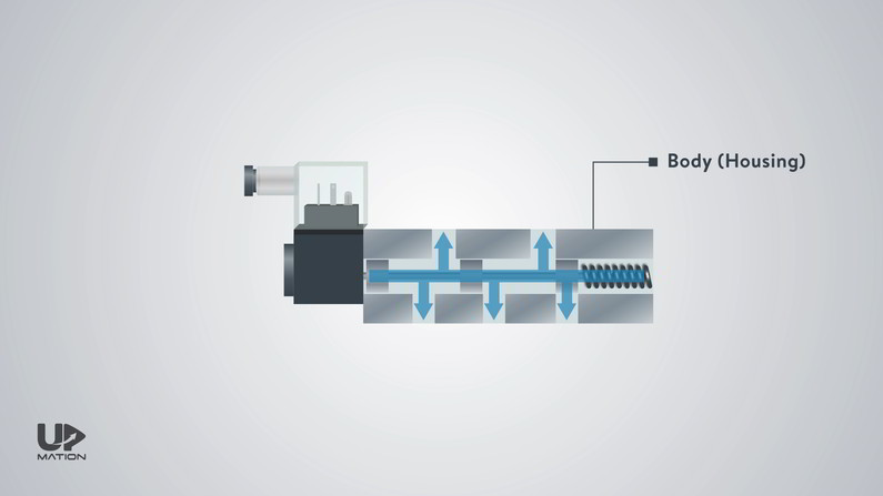 Housing of a Directional Control Valve