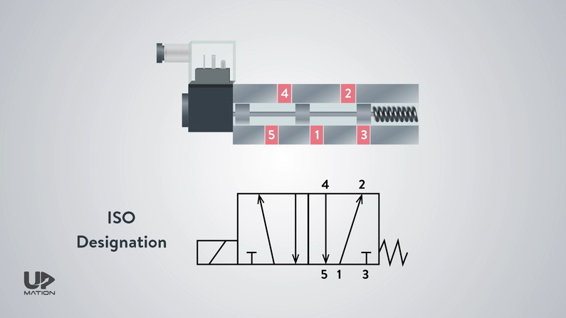 ISO Symbol of Directional Control Valves