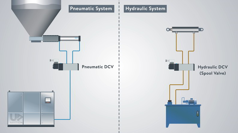 Pneumatic Directional Control Valves and Hydraulic Directional Control Valves