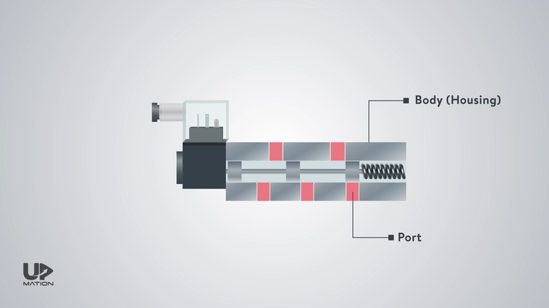 Ports of the Directional Control Valve