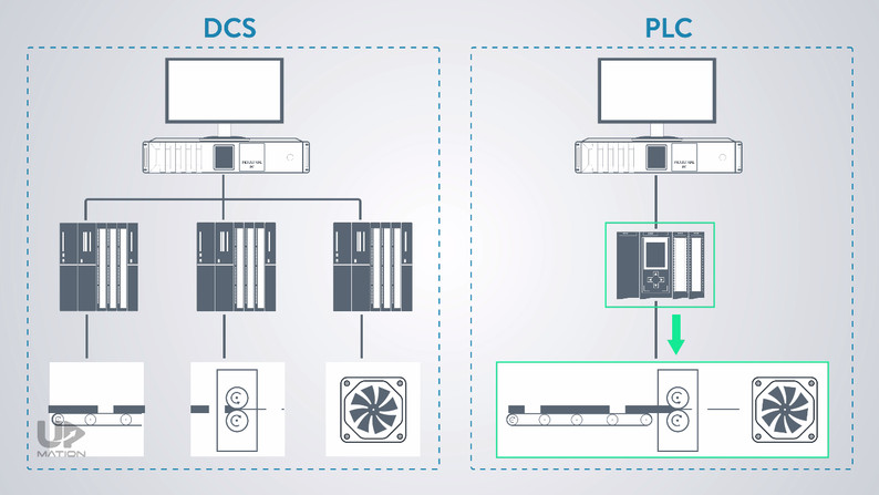 DCS vs PLC