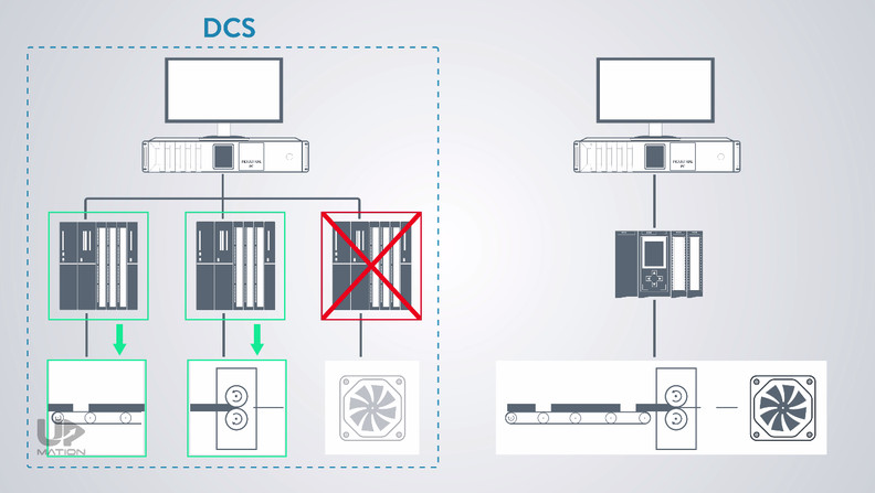PLC and DCS Differences