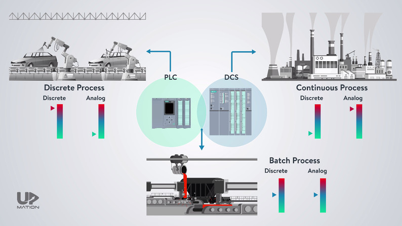 PLC in Process Automation