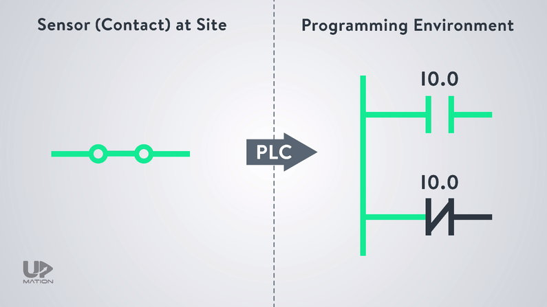Normally Open Contact in PLC