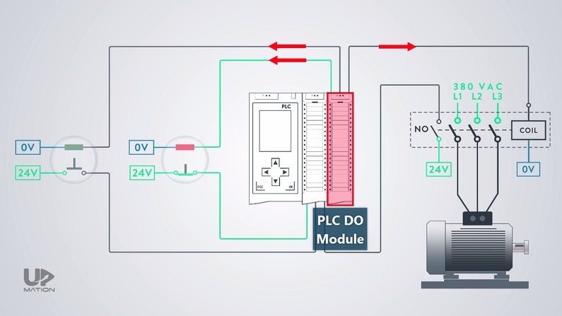 PLC Digital Output Module in Motor Start and Stop