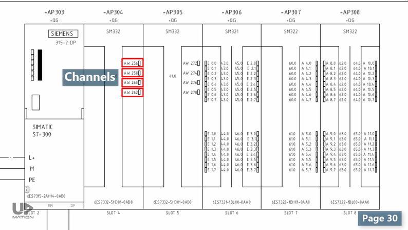 Siemens 4 Channel Analog Output in PLC Wiring Diagram