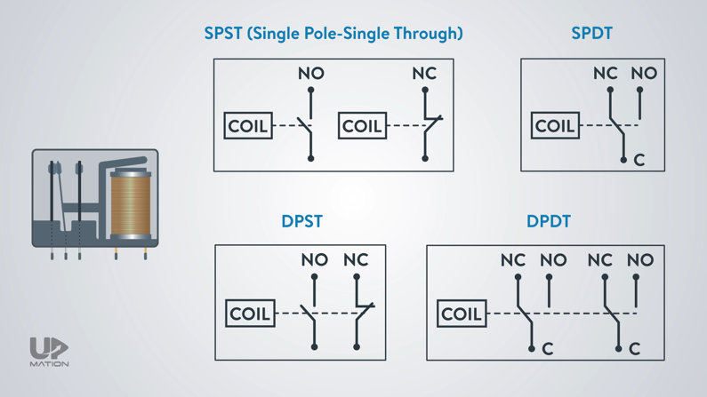 Types of Relays in PLC