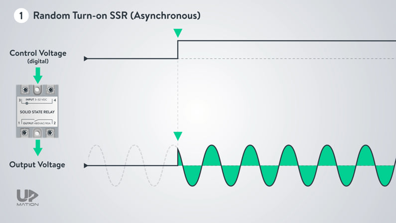 Random Turn On Solid State Relay