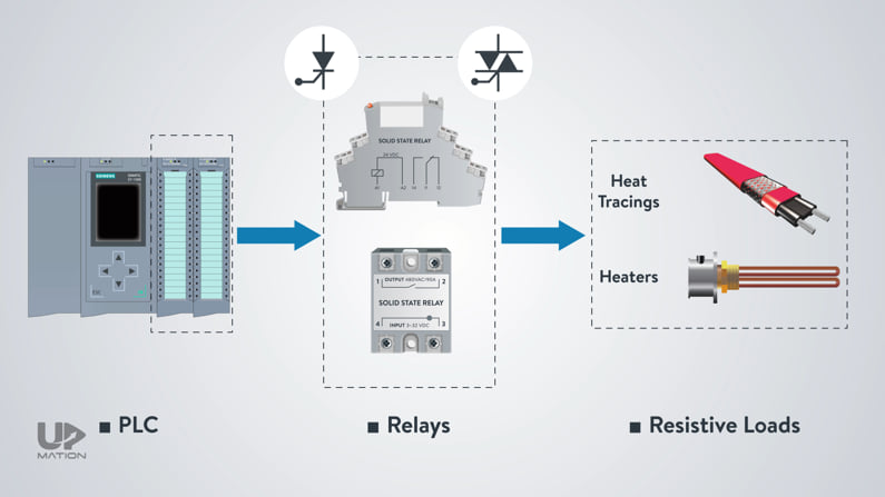 What is a solid state relay