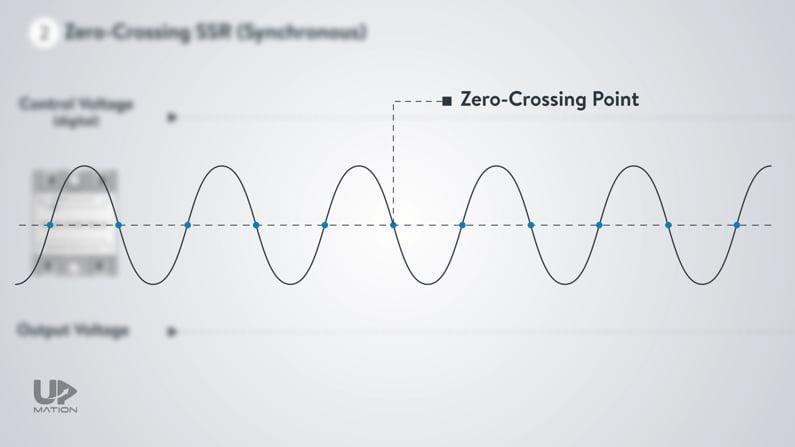 Zero Crossing Point Definition