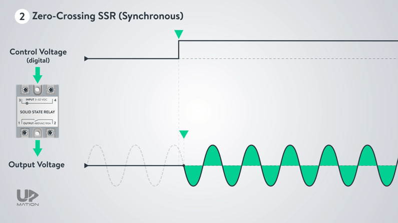 Zero Crossing Solid State Relays